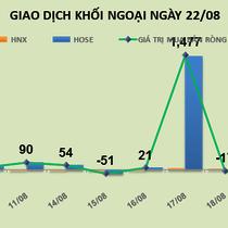 Phiên 22/8: Thị trường chao đảo, khối ngoại gom gần 2,4 triệu SHB trong phiên