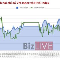 Chứng khoán chiều 30/8: Cổ phiếu VIC suýt tăng trần