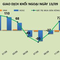 Phiên 13/9: Mua ròng đột biến, khối ngoại đẩy HPG, PLX vượt đỉnh