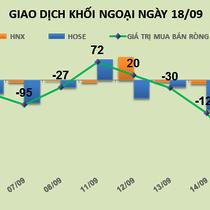 Phiên 18/9: Tiếp tục giảm mạnh tỷ trọng VCB, khối ngoại bán ròng 102 tỷ đồng