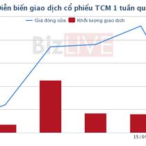 TCM: Khách hàng Nhật đồng ý cho chậm đơn hàng hơn nửa tháng