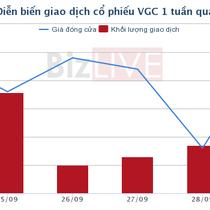 [Cổ phiếu nổi bật tuần] VGC tăng mạnh ngay cả khi thị trường lình xình