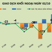Phiên 2/10: Vẫn đổ tiền vào HOSE, khối ngoại mua ròng hơn 46 tỷ đồng