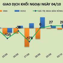 Phiên 4/10: Khối ngoại đổ tiền mua mạnh HPG, VIC và VCB