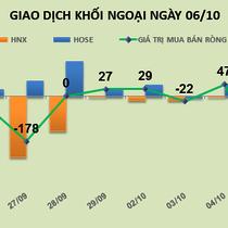 Phiên 6/10: Chốt lời sớm gần 1,3 triệu cổ phiếu VCB, khối ngoại tiếp tục bán ròng hơn 13 tỷ đồng