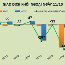 Phiên 11/10: VIC tiếp tục phá đỉnh, khối ngoại gom thêm gần 400 nghìn cổ phiếu