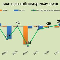 Phiên 16/10: Đẩy VJC, VCI lên mức cao nhất từ khi niêm yết, khối ngoại mua ròng 246 tỷ đồng