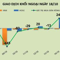 Phiên 18/10: Khối ngoại mua ròng đột biến ở BID và VCB nhưng vẫn xả hàng KBC