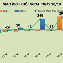 Phiên 20/10: Bán mạnh VNM, khối ngoại bán ròng 93 tỷ đồng