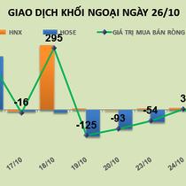 Phiên 26/10: Có dấu hiệu bán tháo, khối ngoại xả mạnh HSG, HPG, HBC, PVS và KBC