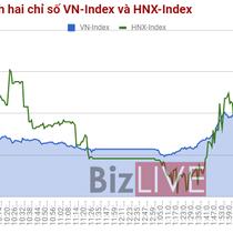 Chứng khoán chiều 27/10: Cổ phiếu lớn đồng khởi, VN-Index đóng cửa tại 840 điểm