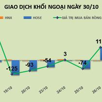 Phiên 30/10: Chạy hàng HSG, khối ngoại chuyển tiền mua mạnh nhóm cổ phiếu vốn hóa lớn