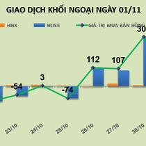 Phiên 1/11: Vẫn nhìn thấy cơ hội, khối ngoại rót thêm tiền vào VNM, KDH, HBC