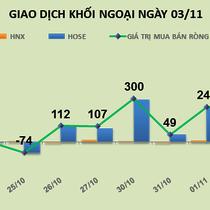 Phiên 3/11: Giải cứu thành công HBC, khối ngoại đổ thêm 610 tỷ đồng vào thị trường