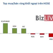 [BizSTOCK] E1VFVN30 tiếp tục nóng, HBC nhiều biến cố