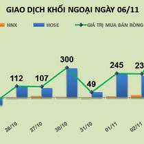Phiên 6/11: VNM vượt lên mức giá cao kỷ lục, khối ngoại tiếp tục mua ròng 45 tỷ đồng