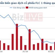 Ông Trịnh Văn Quyết công bố kế hoạch mua thêm 20 triệu cổ phiếu FLC