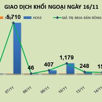 Phiên 16/11: Khối ngoại tiếp tục dồn tiền mua mạnh VNM và HPG