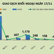Phiên 17/11: Khối ngoại vẫn đổ tiền mua mạnh VNM