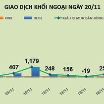 Phiên 20/11: Xả hàng mạnh HPG và HBC, khối ngoại trở lại bán ròng gần 37 tỷ đồng