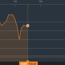 Chứng khoán sáng 22/11: SAB trở thành cổ phiếu duy nhất có thị giá trên 300.000 đồng/cổ phiếu