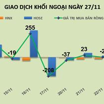 Phiên 27/11: Mạnh tay giải ngân, khối ngoại mua ròng gần 338 tỷ đồng