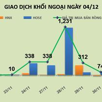 Phiên 4/12: Tâm điểm SSI và PVD, khối ngoại đẩy giá cổ phiếu tăng đột biến