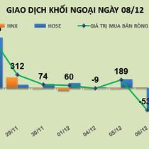 Phiên 8/12: Chốt lời mạnh VIC và DIG, khối ngoại tiếp tục bán ròng hơn 478 tỷ đồng