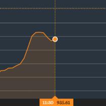 Chứng khoán sáng 11/12: Mức giảm cao nhất gần 12 điểm