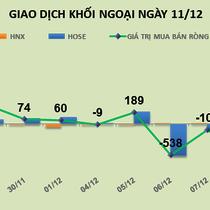 Phiên 11/12: Bắt đáy hơn 1 triệu VCG, khối ngoại mua ròng 24,2 tỷ đồng