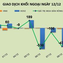 Phiên 12/12: Loại bỏ giao dịch bán 5,4 triệu NVL, khối ngoại vẫn mua ròng 193 tỷ đồng