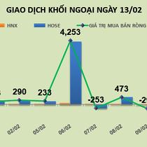 Phiên 13/2: Chốt lời hàng loạt, khối ngoại bán ròng hơn 669 tỷ đồng