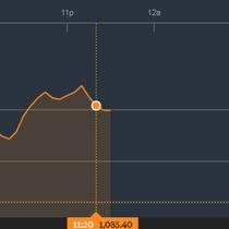 Chứng khoán sáng 23/2: Thị trường Việt Nam hòa nhịp hồi phục, PLX góp sức nhiều nhất