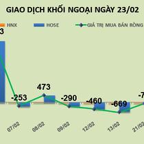 Phiên 23/2: Chốt lời mạnh HPG, khối ngoại bán ròng hơn 308 tỷ đồng