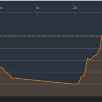"""Chứng khoán chiều 15/3: Ngân hàng vẫn """"cứng"""", một số cổ phiếu tầm trung gây ấn tượng"""