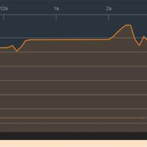 Chứng khoán chiều 16/3: Vượt qua áp lực bán của ETFs, VN-Index tiến lên 1.150