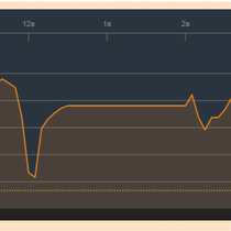 Chứng khoán chiều 22/3: GAS và SAB quyết tâm cân lại cả thị trường, VN-Index chính thức vượt 1.170