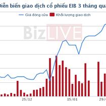 Cổ phiếu EIB phản ứng trước thông tin nhân sự lừa đảo khách hàng