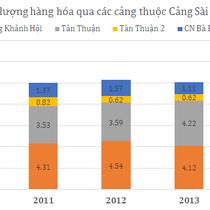 [Chân dung doanh nghiệp] Cảng Sài Gòn có gì hấp dẫn?