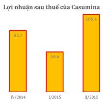 Casumina lãi 52 tỷ quý III, hoàn thành 73% kế hoạch năm