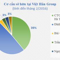 """[Chân dung doanh nghiệp] Bí ẩn Việt Hân và những siêu dự án """"trong mơ"""""""