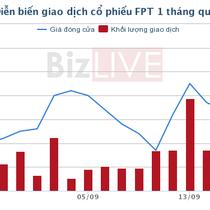 """Sau MBB, Dragon Capital tiếp tục """"buông"""" bớt FPT"""
