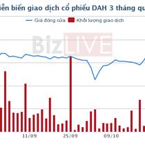 DAH: Cổ đông bị phạt nặng vì sử dụng 20 tài khoản để mua bán, thao túng cổ phiếu