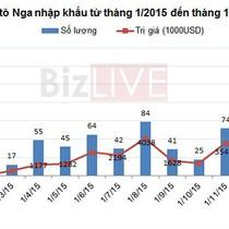 Ai hưởng lợi khi ô tô Nga vào Việt Nam thuế 0%?