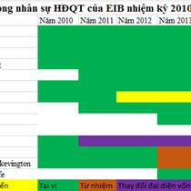 [Chân dung doanh nghiệp] Thay đổi cổ đông lớn có đẩy Eximbank vào rủi ro?