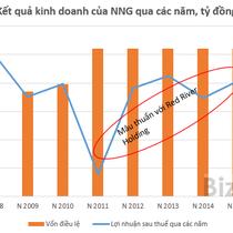 """Chỉ đạt 4% kế hoạch lợi nhuận, """"sếp"""" NNG vẫn nhận đủ lương thưởng hàng trăm triệu mỗi tháng"""