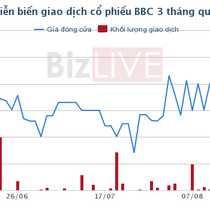 PAN Food chính thức sở hữu 50,07% Bibica