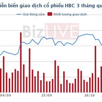 Hòa Bình Corp quyết mua vào 3,5 triệu cổ phiếu HBC làm cổ phiếu quỹ