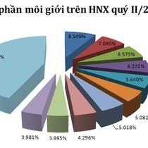 Thị phần môi giới quý II/2015 HNX: Sự đổi ngôi giữa VND và SHS