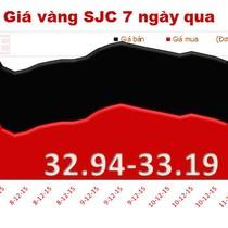 Cuối tuần, giá vàng tăng trở lại